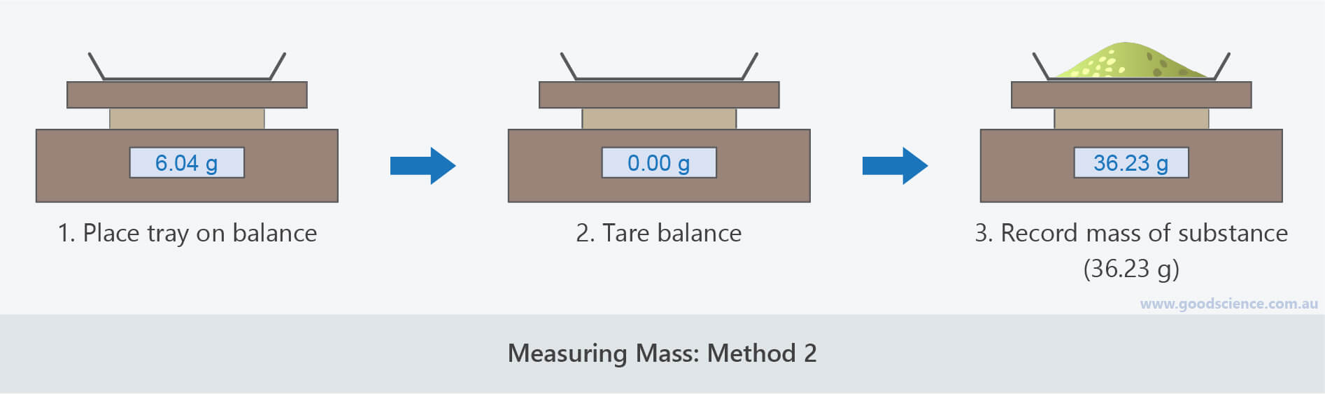 measuring mass electronic balance